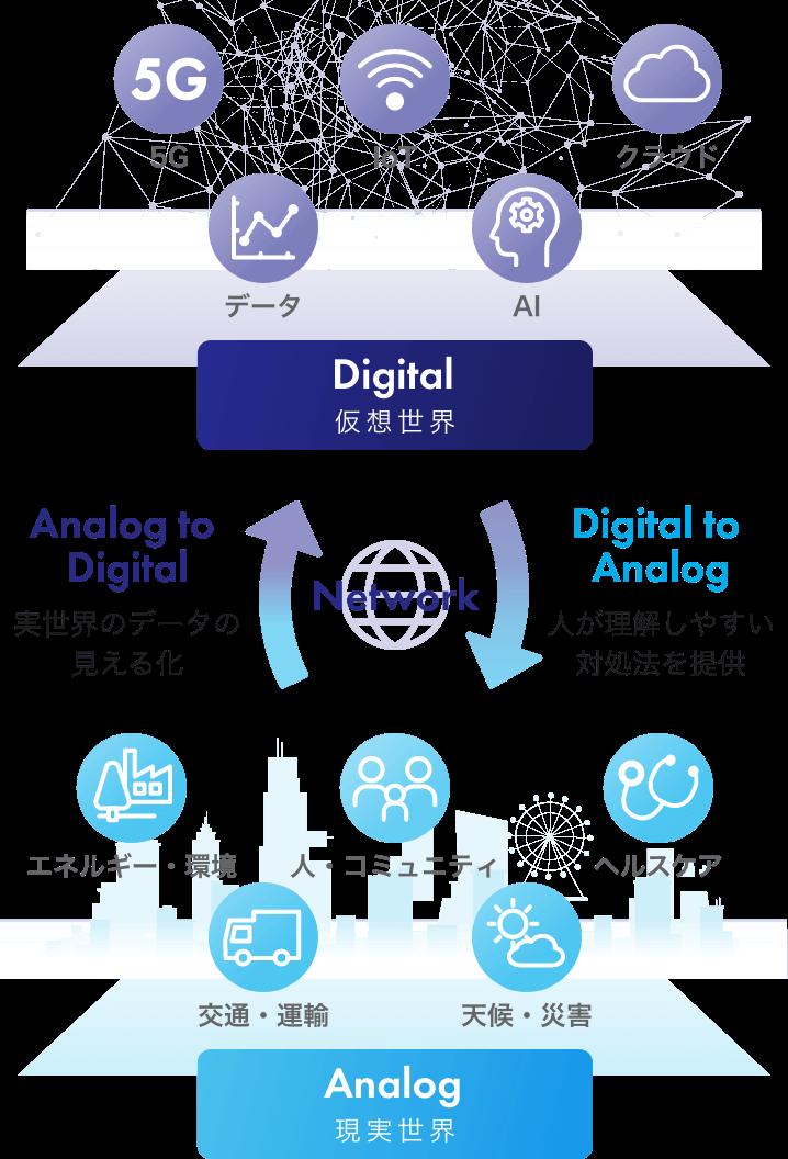 5G データ IoT AI クラウド Digital 仮想世界 Analog to Digital 実世界のデータの見える化 Network Digital to Analog 人が理解しやすい対処法を提供 エネルギー・環境 交通・運輸 人・コミュニティ 天候・災害 ヘルスケア Analog 現実世界
