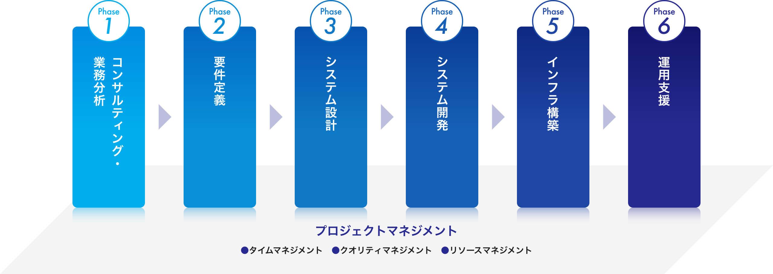 Phase1 コンサルティング・業務分析 Phase2 要件定義 Phase3 システム設計 Phase4 システム開発 Phase5 インフラ構築 Phase6 運用支援 プロジェクトマネジメント ●タイムマネジメント ●クオリティマネジメント ●リソースマネジメント