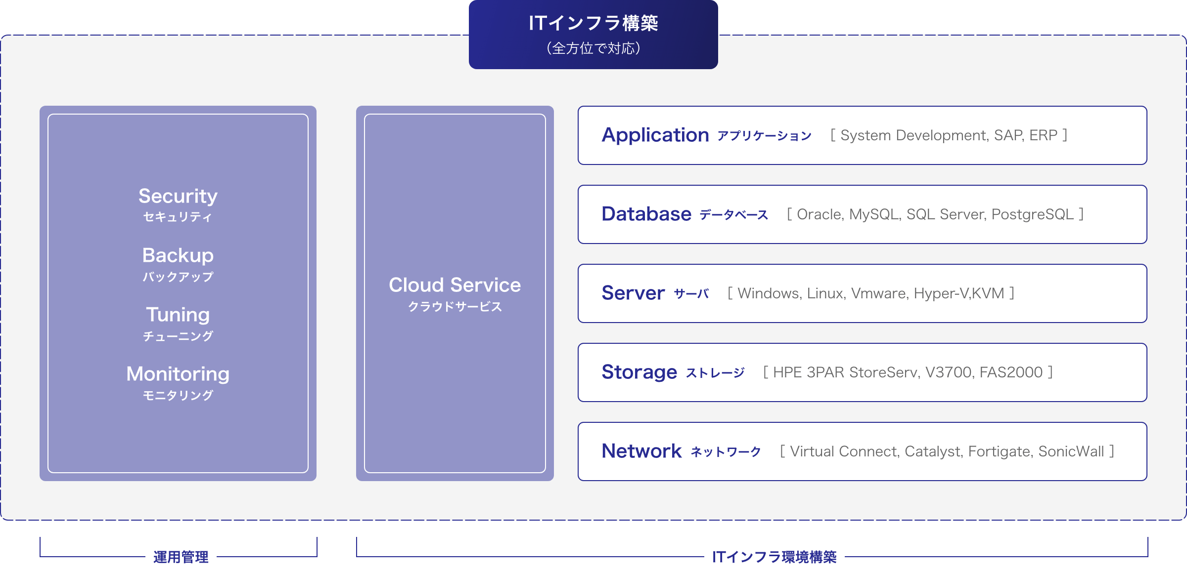 ITインフラ構築 (全方位で対応)Securityセキュリティ Backupバックアップ Tuningチューニング Monitoringモニタリング Cloud Serviceクラウドサービス Applicationアプリケーション[ System Development, SAP, ERP ]Databaseデータベース [ Oracle, MySQL, SQL Server, PostgreSQL ]Serverサーバ [ Windows, Linux, Vmware, Hyper-V,KVM ]Storageストレージ [ HPE 3PAR StoreServ, V3700, FAS2000 ]Networkネットワーク[ Virtual Connect, Catalyst, Fortigate, SonicWall ]運用管理 ITインフラ環境構築